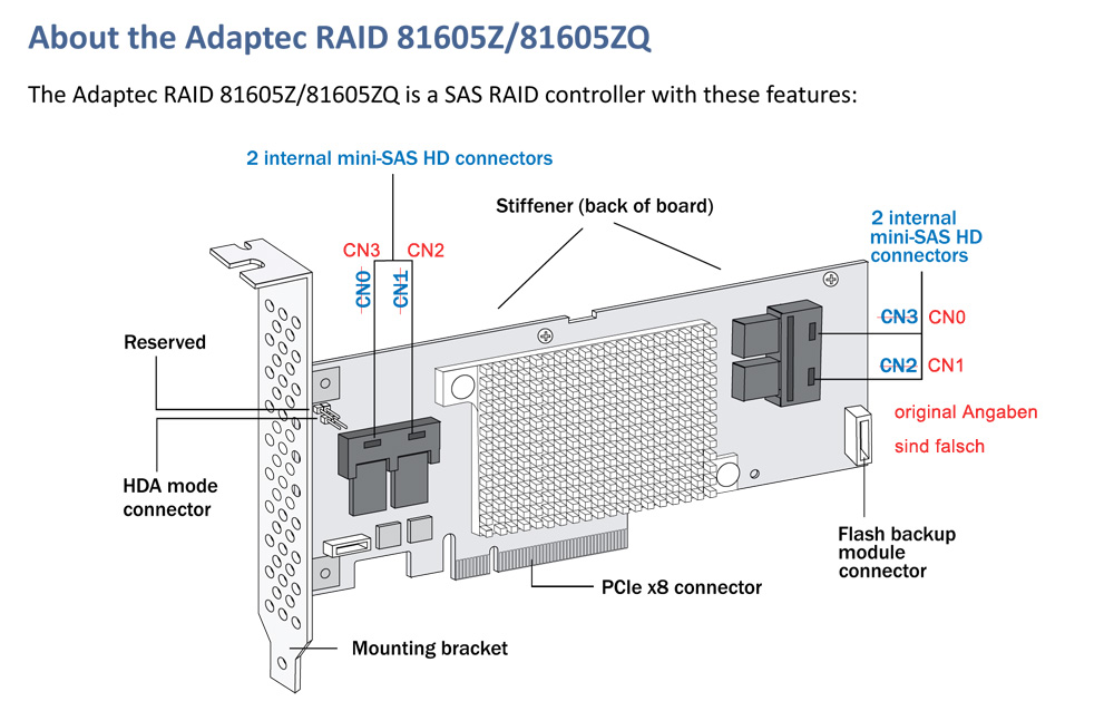 Adaptec Raid-Controller