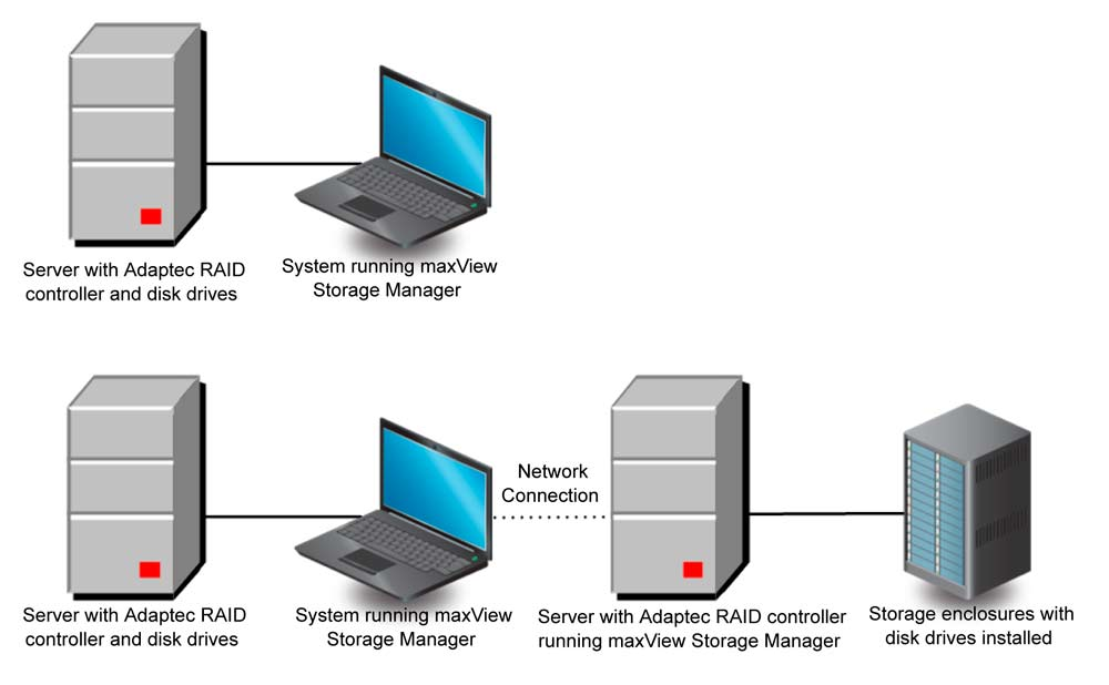 maxView Storage Manager