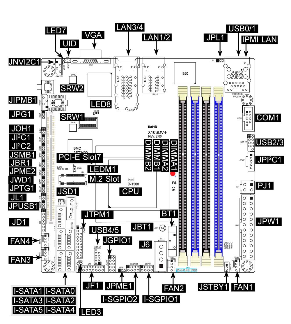 schema server board